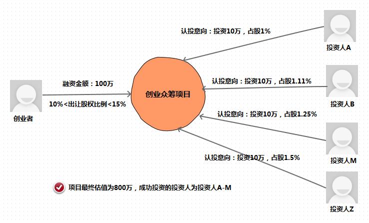 窝头网创业项目估值如何确定